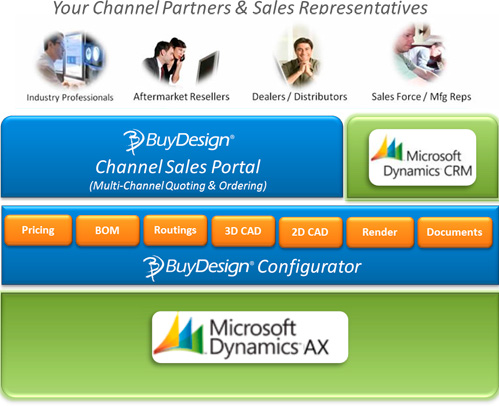 BuyDesign for Dynamics AX Diagram