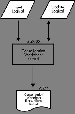 Printables Consolidation Worksheet tdci consolidation worksheet extract purpose gl600x program menu